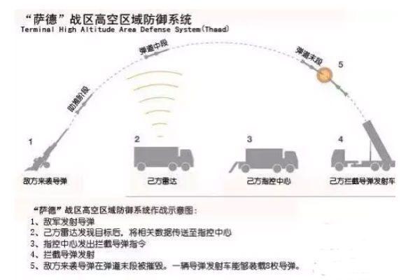 """""""萨德""""战区高空区域防御系统作战示意图。(网络图片)"""