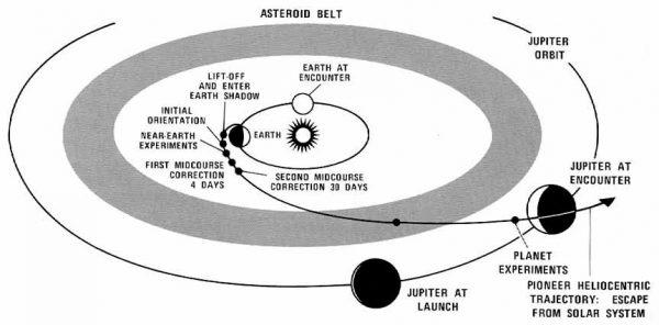 先驱者10号的轨道(图片: 维基百科 )
