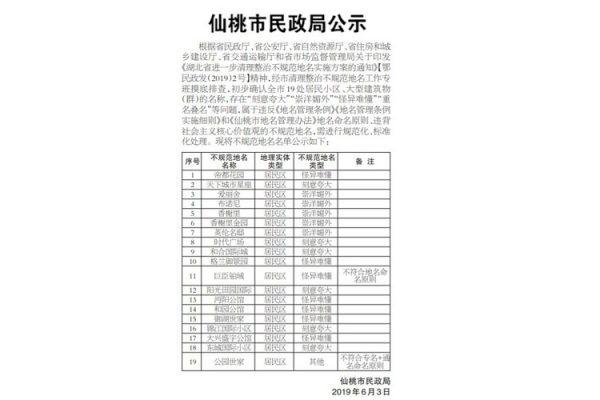 中國整治「崇洋媚外」 清理外國地名