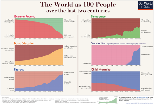 The World as 100 People ( 图片:Max Roser at Our World In Data)