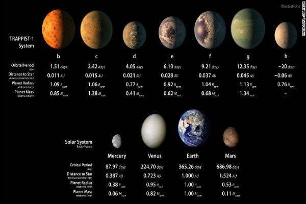 天文家发现7枚与地球类似的卫星 或有生命存在