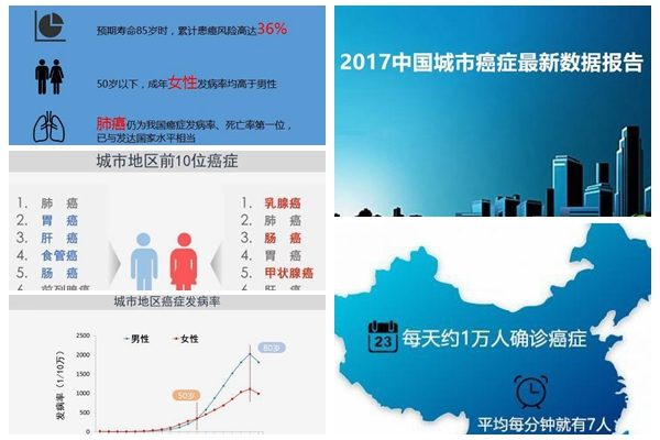 2017中国癌症报告:高发率惊人 原因更骇人