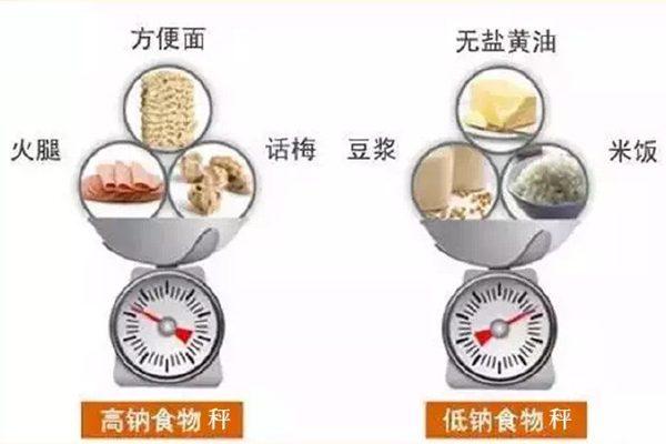 每天少吃10%盐分 年可拯救百万生命
