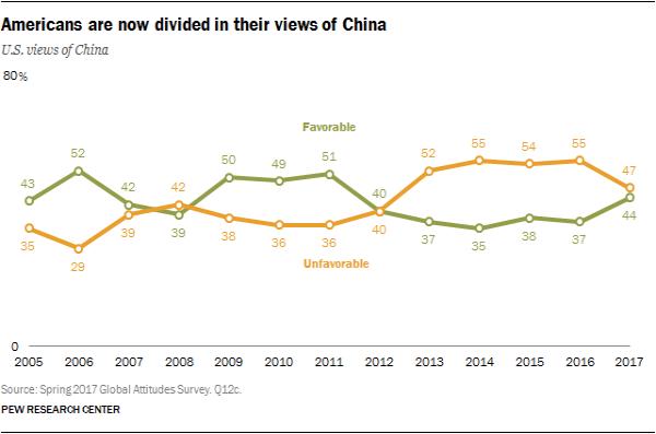 皮尤民调:习近平访美前 美民众对中国好感增加
