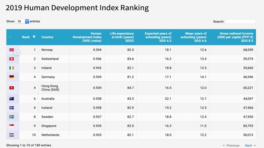 联合国人类发展指数排名:前四均为欧洲国家   香港第五  中国大陆仅排85位