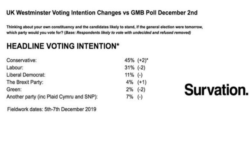 最新民调:保守党平均支持率领先工党10.4 %
