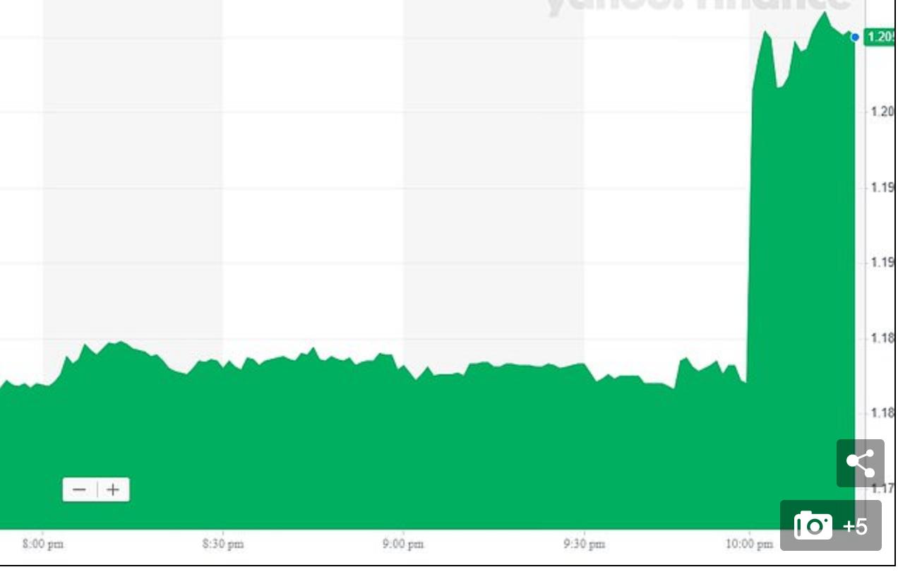 图中为12日当天英镑与欧元汇率的涨幅