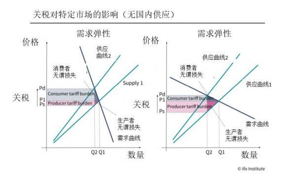 关税影响进出口的原理:价格需求弹性不同 承担数额不同