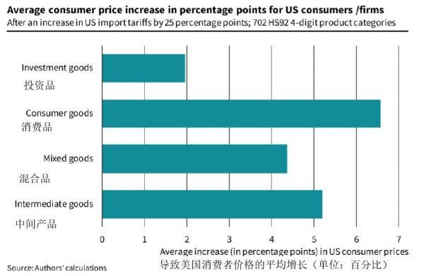 图3:美国消费者购买的产品价格平均增幅