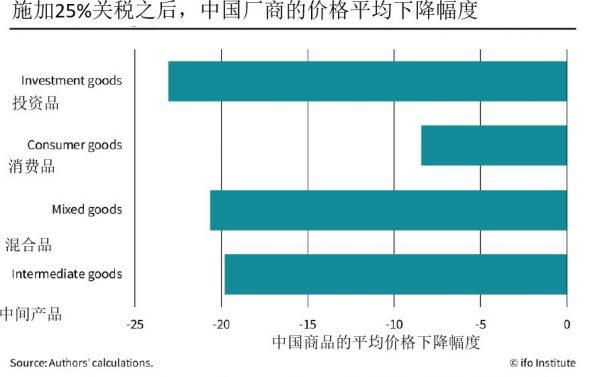 图5:不同类型的中国商品厂商的价格平均下降幅度