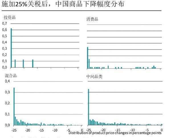 图6:中国出口商价格变化分布