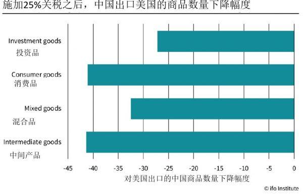 图7:中国出口到美国的不同类型商品的出口数量下降幅度.jpg