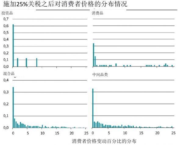 图4:加税后美国购买的中国产商品的价格增幅的分布