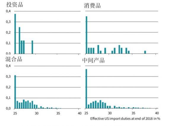 图2:4种不同类型的商品加征25%关税之后的有效关税影响分布