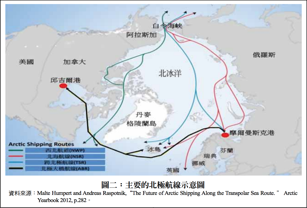 北極航線示意圖