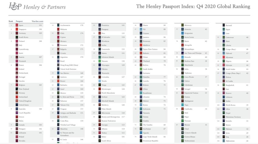 一年一度的亨氏护照指数报告日前发布了2020的全球排名。(亨氏顾问官网截图)