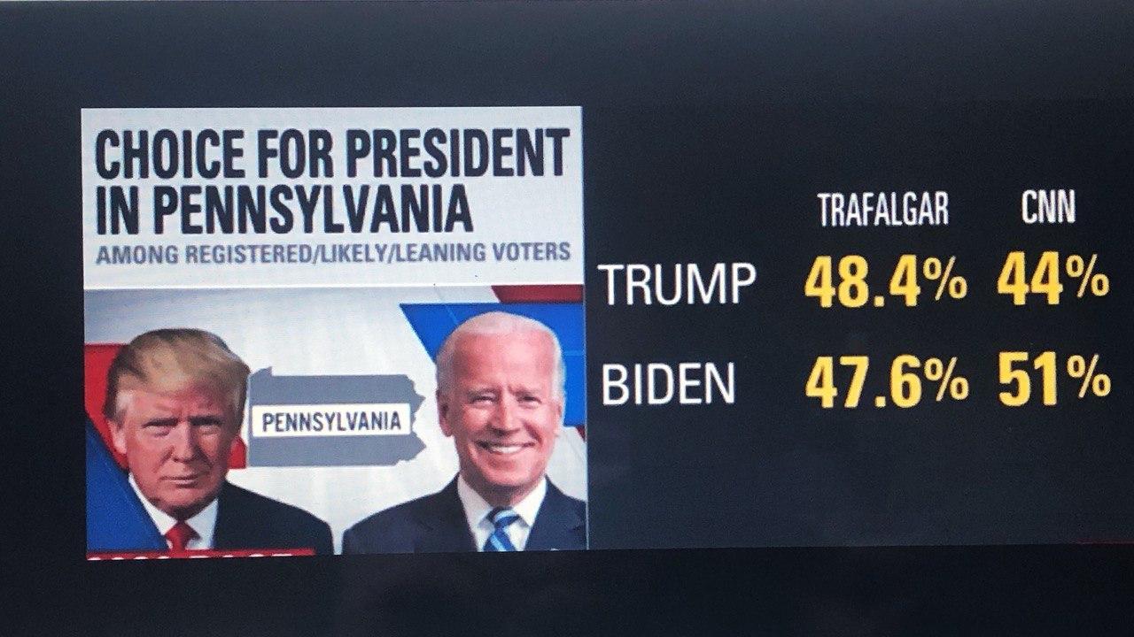 美国大选民调数据(图片来源:希望之声合成)