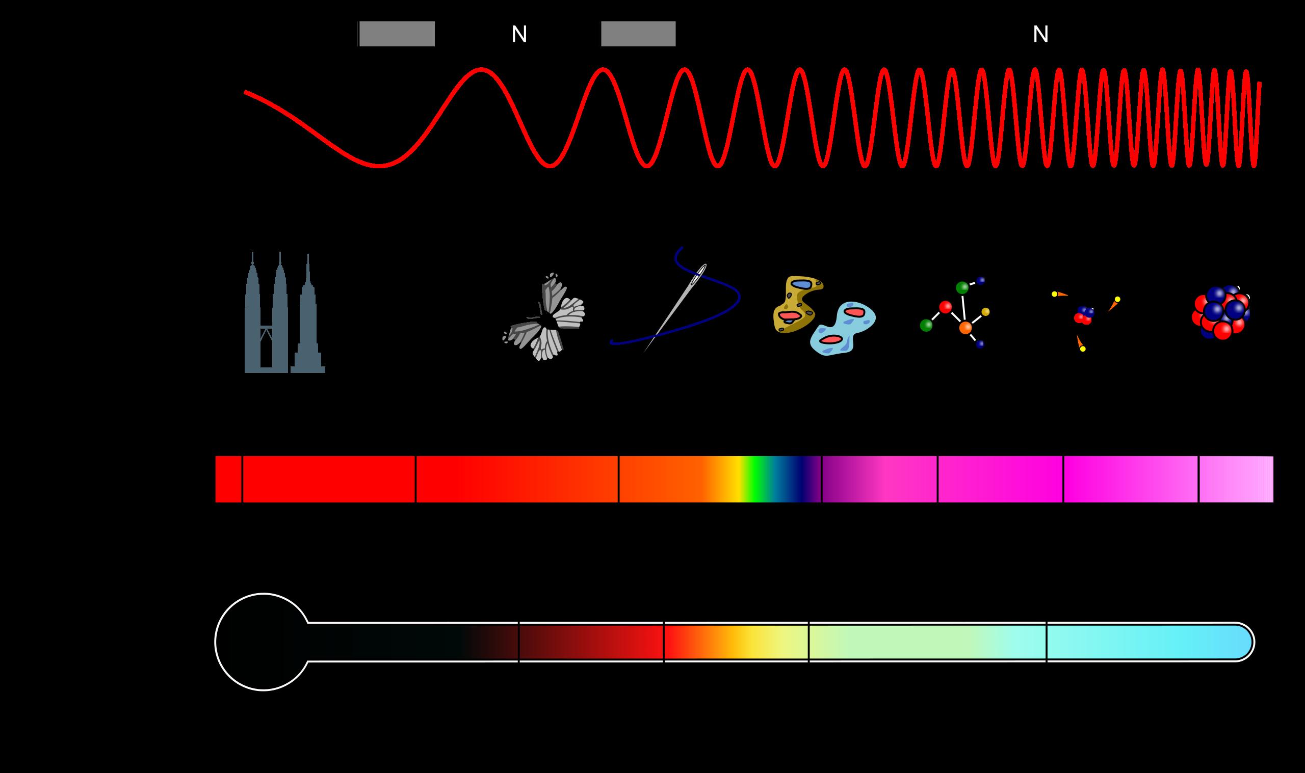 电磁波的波谱与性质