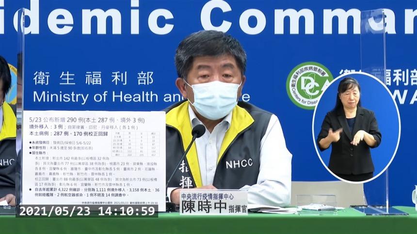 中央流行疫情指挥中心宣布,23日新增287例本土病例、3例境外移入,另有170例校正回归个案。