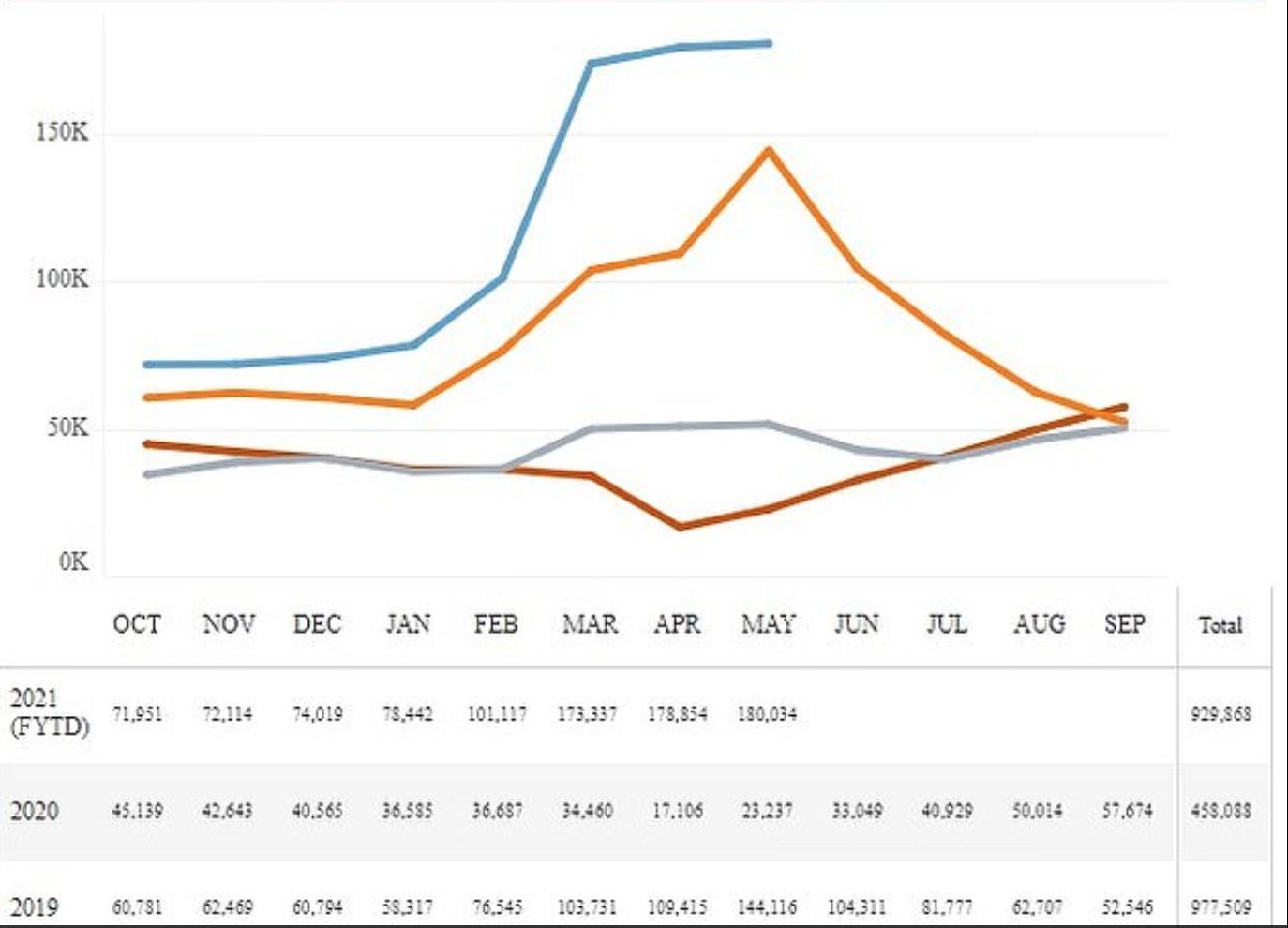 美5月非法移民量年增647% 危国总统:拜登政府政策所致