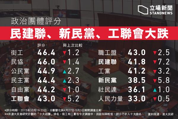 【港立会选举】泛民选情严峻 调查直选仅得10席破新低